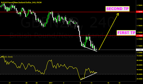 GBPNZD: GN BUY DIVERGENCE