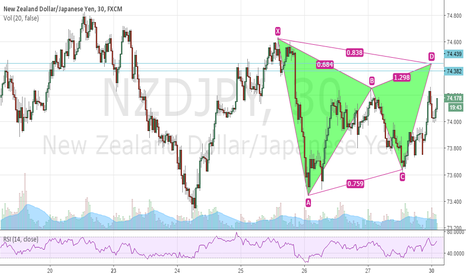 NZDJPY: NZDJPY Bearish Gartley SHort M30