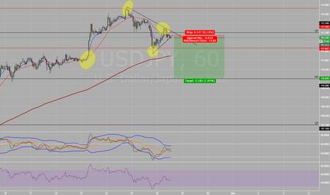 USDJPY: UJ short term sell