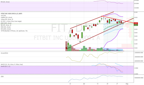 FIT: $FIT appears to be losing up log channel