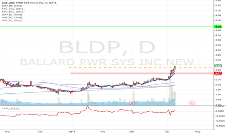 BLDP: BLDP - Flag formation long term long up to $4.34