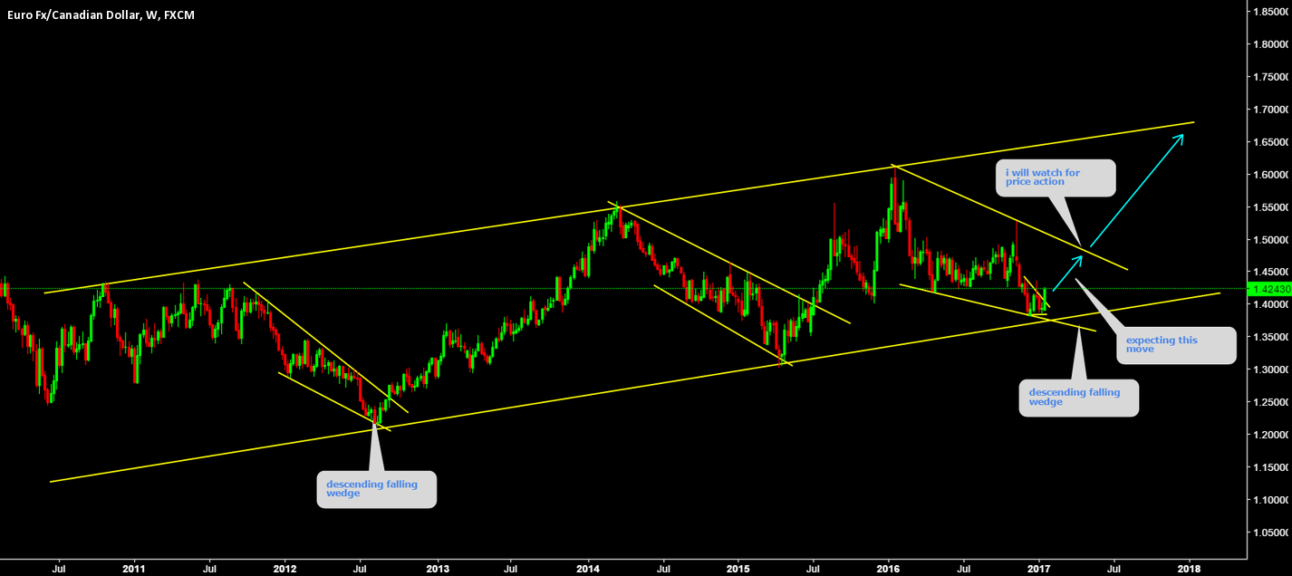 EURCAD Up trend is emerging