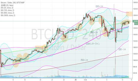 BTCUSD: ビットコイン・4hBM、再起動。