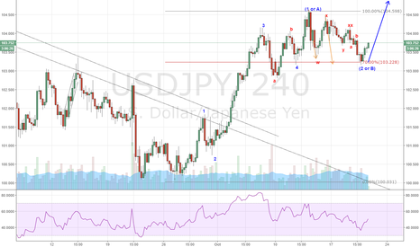 USDJPY: USD/JPY Correction is over, time to go up