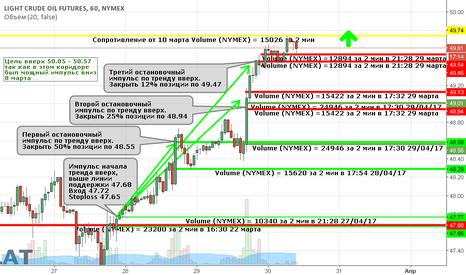 CL1!: Тренд вверх продолжается по нефти CL