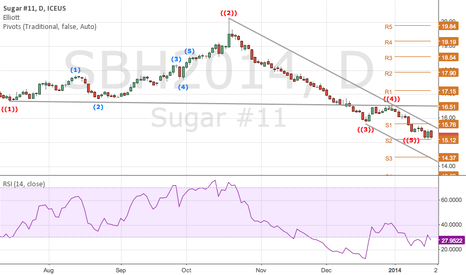 SBH2014: I believe sugar is going to make a move to 16.50 area