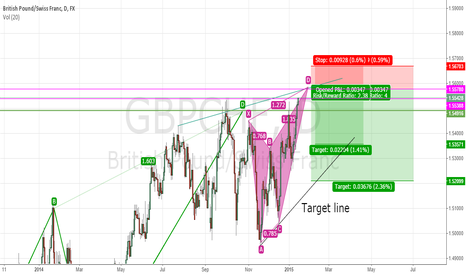 GBPCHF: Potential Fall ahead