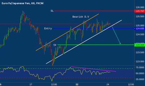 EURJPY: EUR/JPY approaching major resistance, prepare to sell
