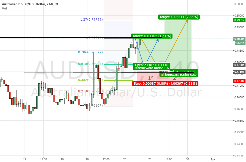 AUD/USD(WRONG)