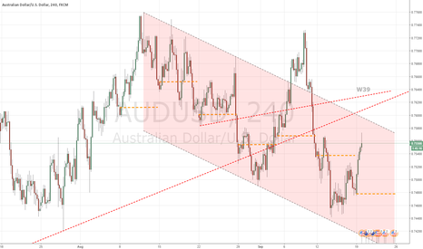 AUDUSD: W39 Retracement done?