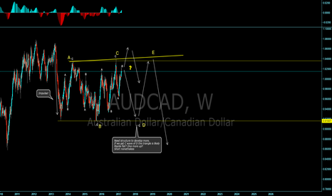 AUDCAD: AUD/CAD triangle? Lets see!