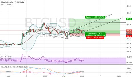 BTCUSD: BTC: Retest of 400s