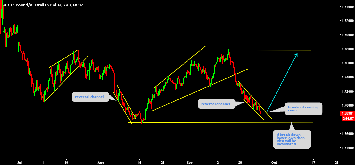 GBPAUD No early jumping please