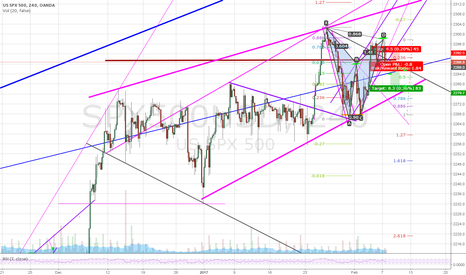 SPX500USD: 2 approaches for the same trade = Bat pattern + double top