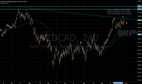 NZDCAD: NZDCAD - good setup for long or short with confirmation