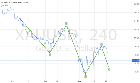 XAUUSD: XAU/USD Short Term