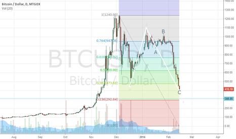 BTCUSD: Elliott Wave Analysis - ZulFX