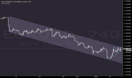 EURUSD: EURUSD conjunction 4H chart
