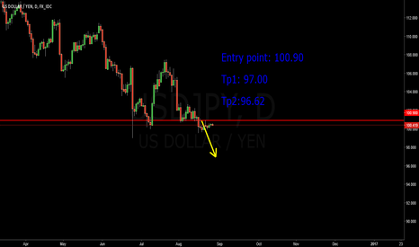 USDJPY: USDJYP Short Trade For 97.00