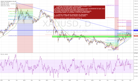 XAUUSD: Gold is critic