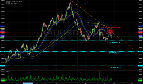 XAUUSD: SO FAR SO GOOD