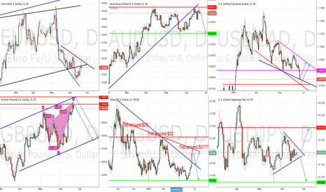 AUDUSD: General Market Outlook - June 21st, 2014