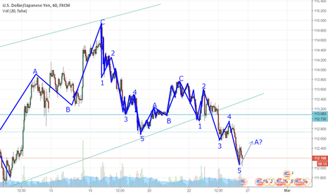 USDJPY: Finished 5 waves to downside. ABC Correction should follow.