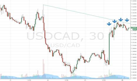 USDCAD: По Канадцу идет интенсивная продажа!