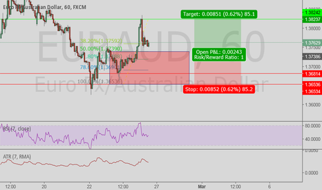 EURAUD: WAITING for price to hit this area for a buy
