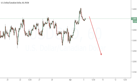 USDCAD: Expecting to fall