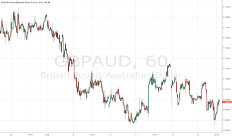 GBPAUD: Buying the Pund Against the Aussie