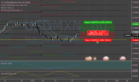 USDMXN: USDMXN Bullish (long-term)