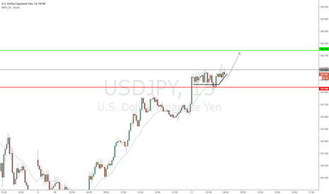 USDJPY: USD/JPY - Possible bullish short term break out