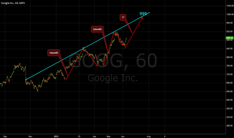 GOOG: How Google needs to get to 999