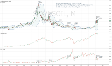 SPX/USOIL: Oil bullish ?