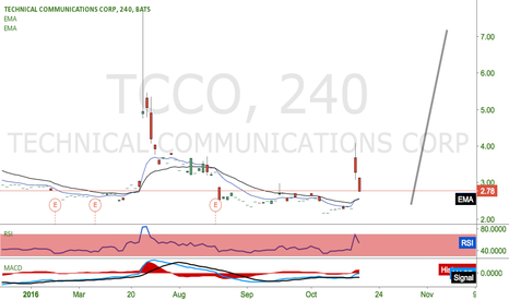 TCCO: Watching for a dip buy