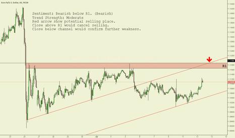 EURUSD: EUR/USD 1h chart technical analysis.