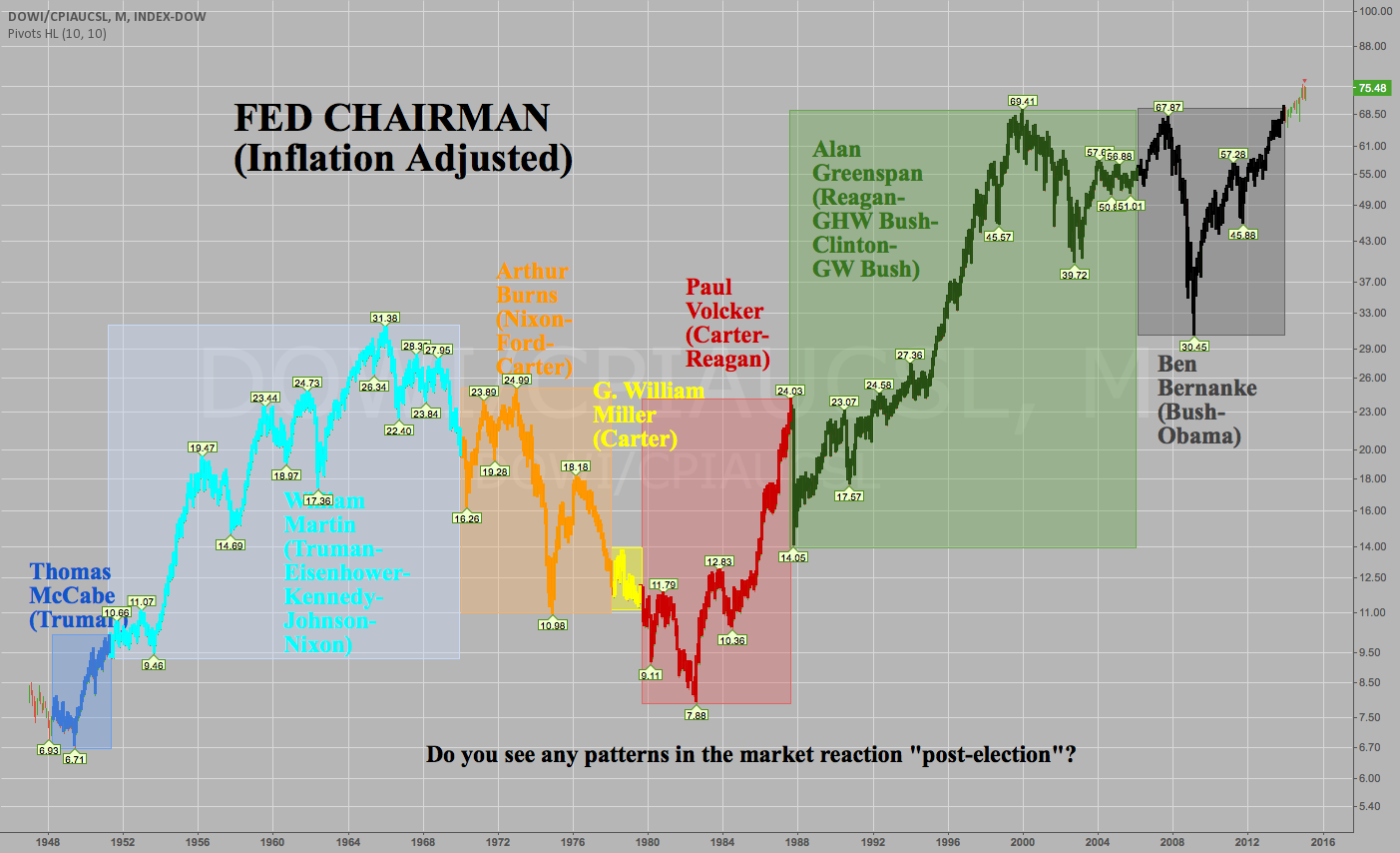 Fed Chairman Graph -Inflation Adjusted 1948-Present