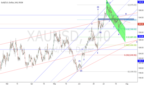 XAUUSD: Pay attention to the rising channel support