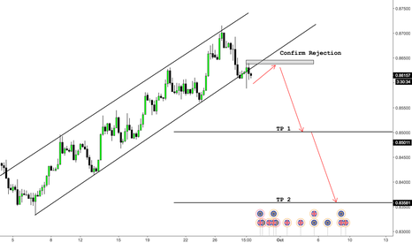 EURGBP: EURGBP - What Goes up must come down - Short