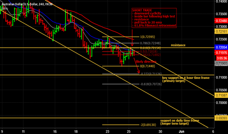 AUDUSD: Short trade on AUD/USD on 4 hour time frame