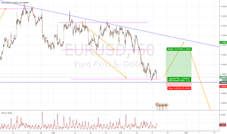 EURUSD: Measured Move Long