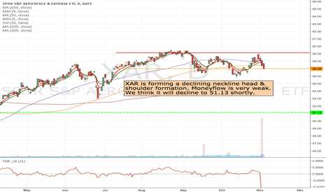XAR: XAR- Short from current levels to 51 area