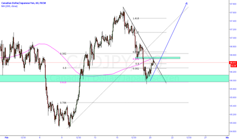 CADJPY: CADJPY Multiple confluence