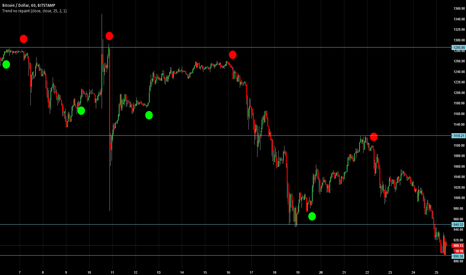 BTCUSD: Bitcoin could go lower