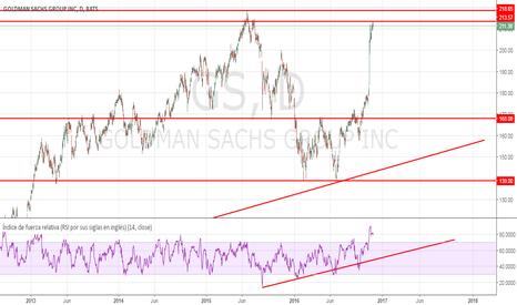 GS: Goldman está que se sale!!