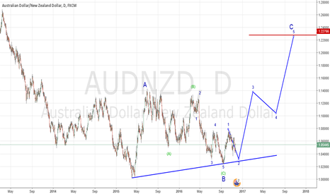 AUDNZD: impulse waves are coming