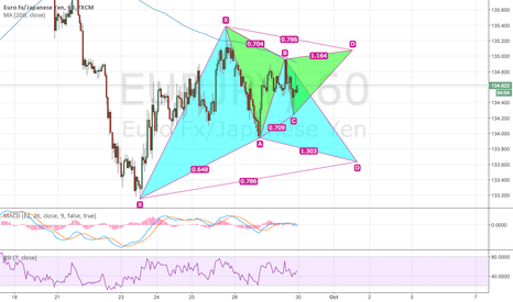 EURJPY: EURJPY: Potential Bullish and Bearish Gartley pattern