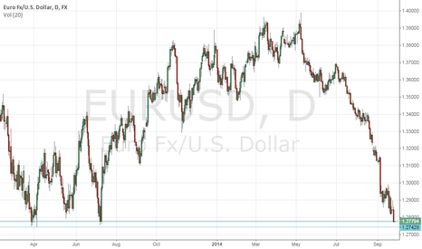 EURUSD: This is the Euro getting crushed.