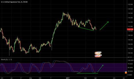 USDJPY: Dollar Yen Bullish Divergence